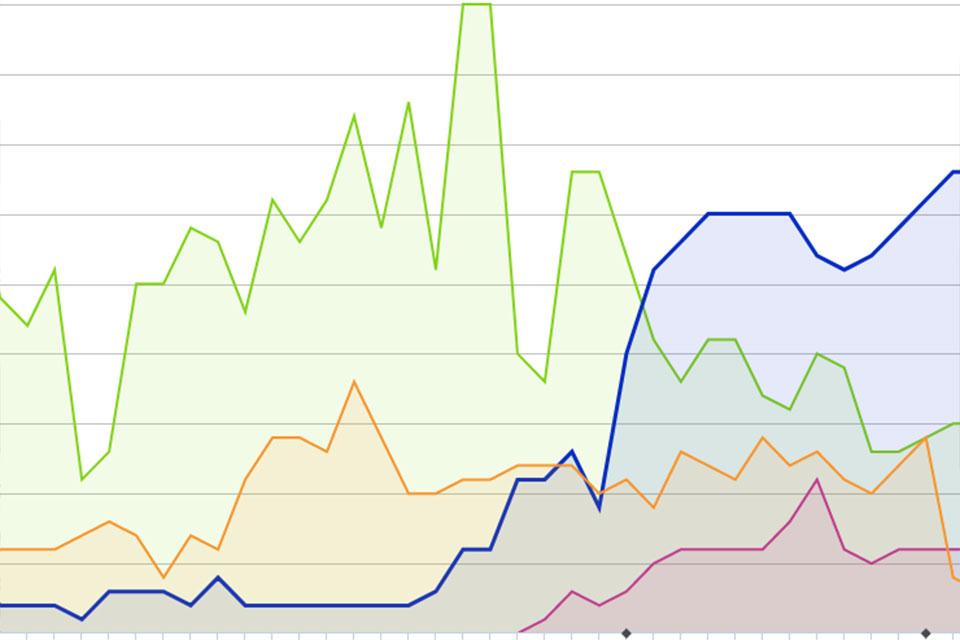 Fünf bunte Graphen